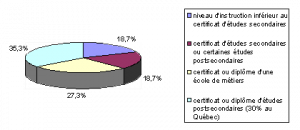 Niveau de scolarité chez la population de 20 à 64 ans de la municipalité de Saint-Jean-Port-Joli en 2006 selon Statistique Canada.